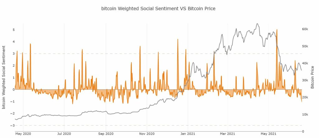 Bitcoin: Historically, this is considered the ideal time to make this move