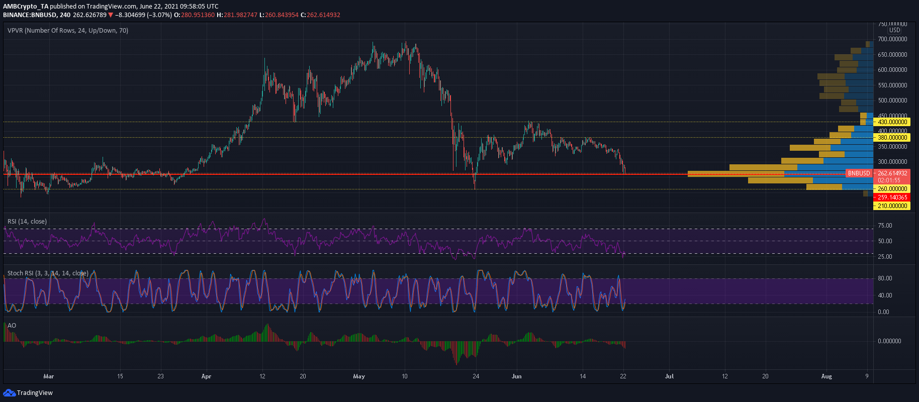 Binance Coin's recovery hinged on this